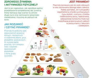 Co jest nie tak z piramidą żywienia?